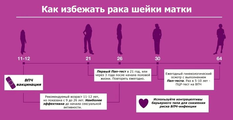 Как избежать рака матки