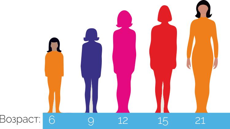 рост девочек по возрасту