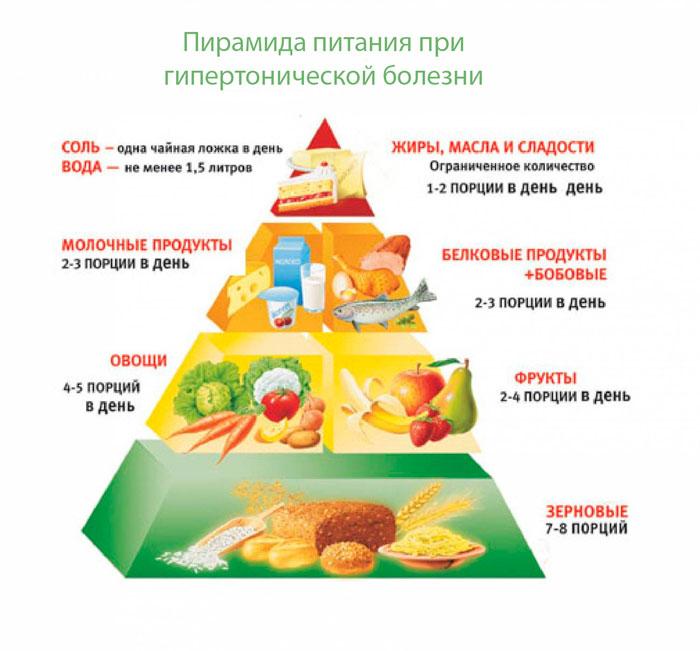 продукты разрешенные гипертоникам
