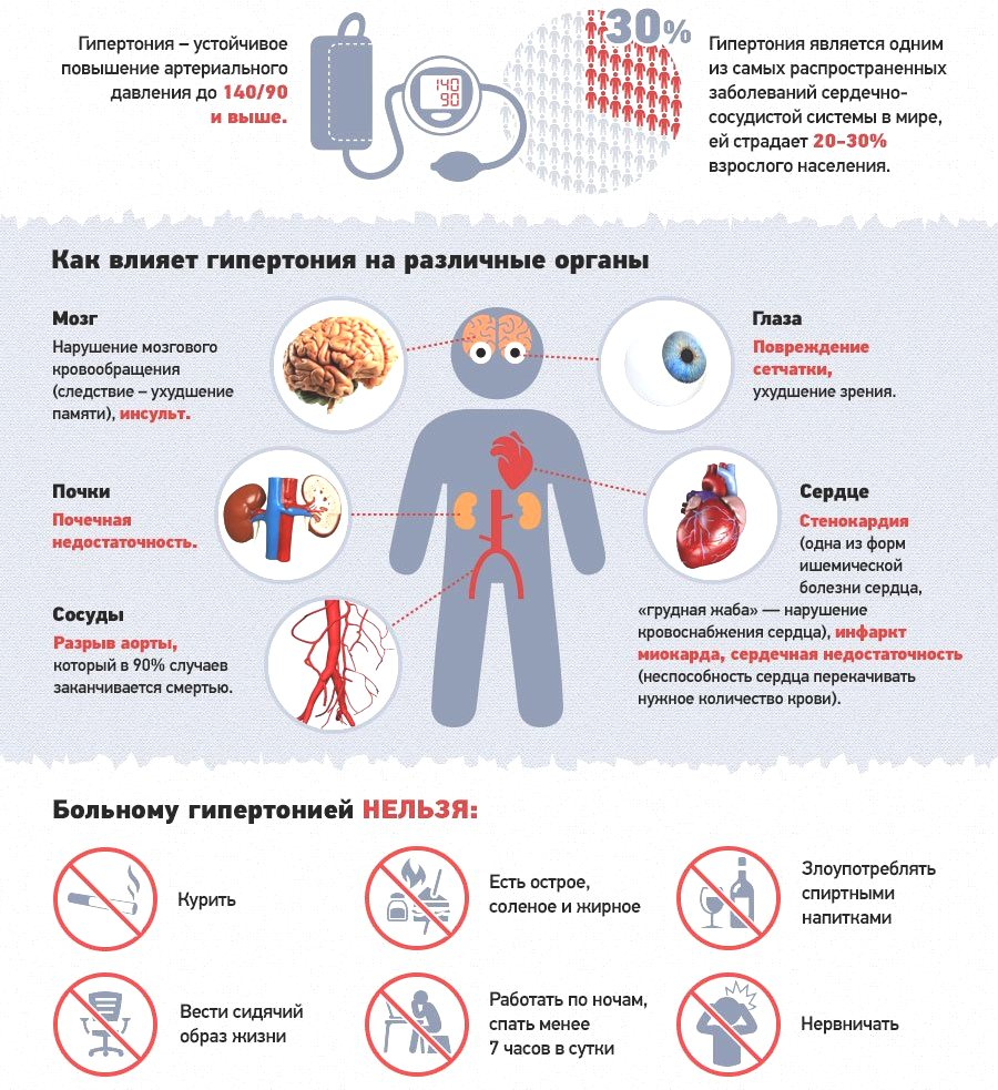 рекомендации при гипертонии
