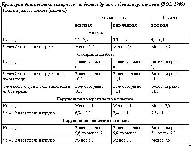 Методы контроля уровня сахара в крови