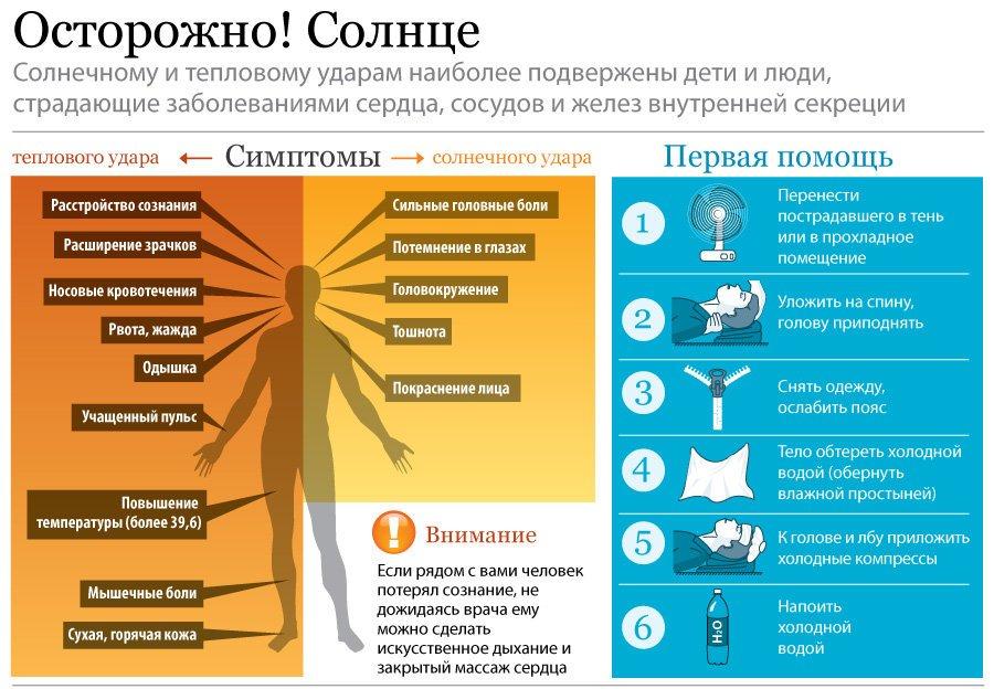 тепловой удар симптомы