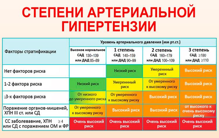 степень гипертонии