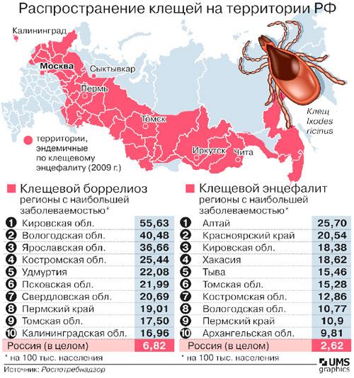 статистика болезнь Лайма в России